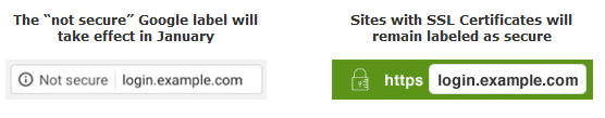 Secure vs Non Secure SSL for Google